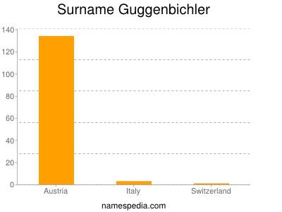 Surname Guggenbichler