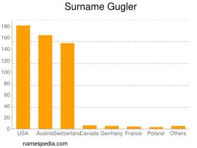 Surname Gugler