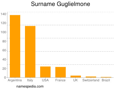 Surname Guglielmone