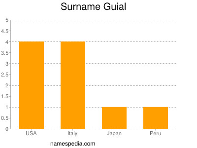 Surname Guial