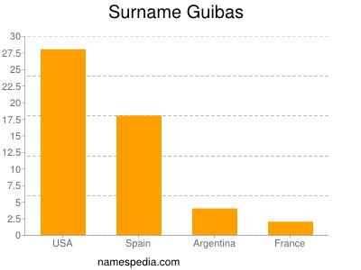 Surname Guibas