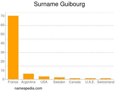Surname Guibourg