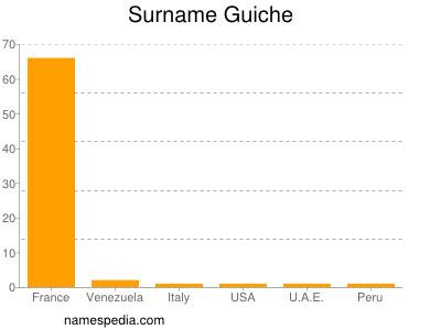 Surname Guiche