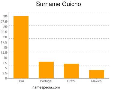 Surname Guicho