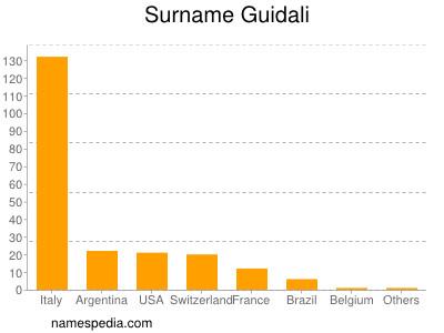 Surname Guidali