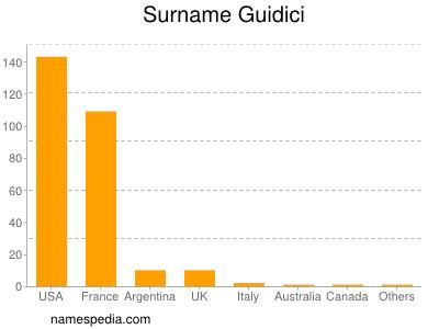 Surname Guidici