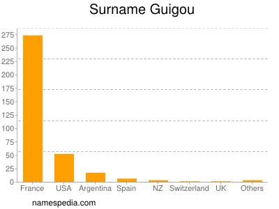 Surname Guigou