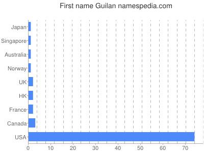 Given name Guilan