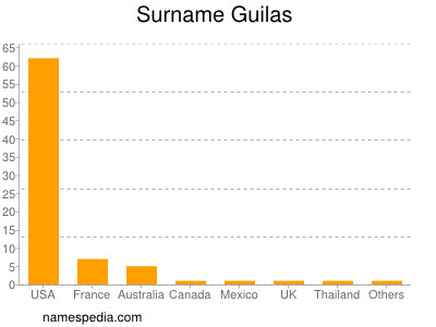 Surname Guilas