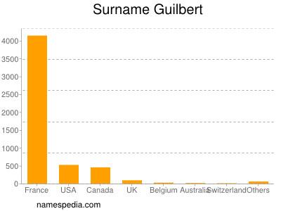 Surname Guilbert