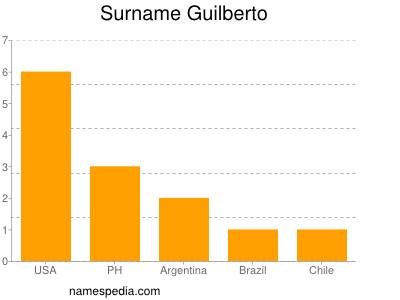 Surname Guilberto