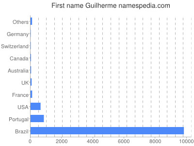 Given name Guilherme