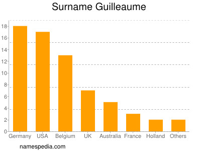 Surname Guilleaume