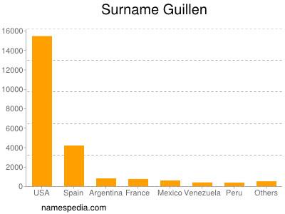 Surname Guillen