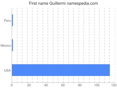 Given name Guillermi