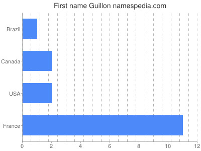 Given name Guillon