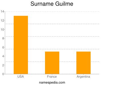 Surname Guilme