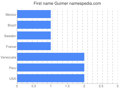 Given name Guimer