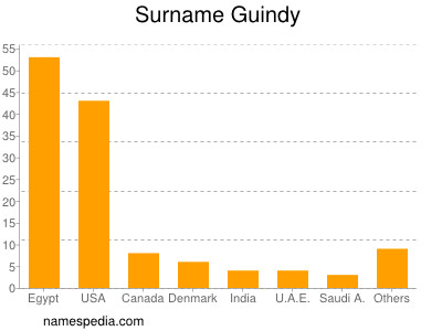 Surname Guindy