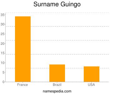 Surname Guingo