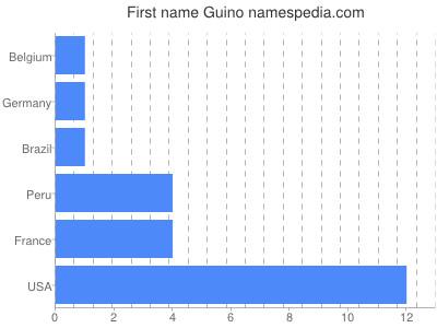 Given name Guino