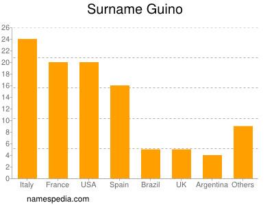 Surname Guino