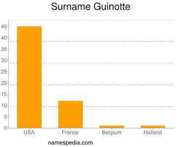 Surname Guinotte