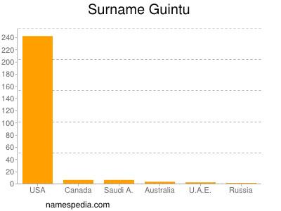 Surname Guintu