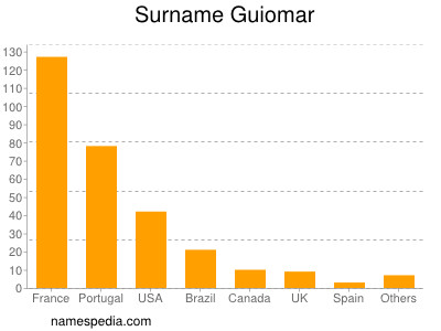 Surname Guiomar