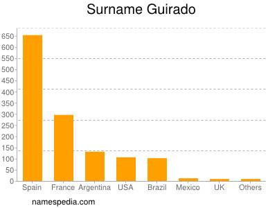 Surname Guirado