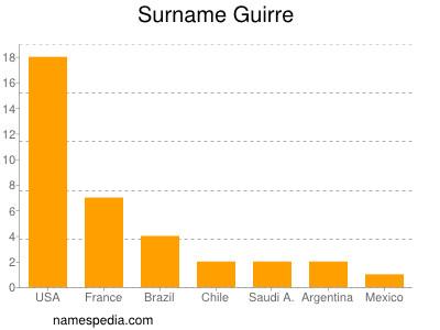 Surname Guirre