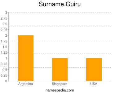 Surname Guiru