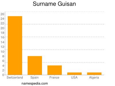 Surname Guisan