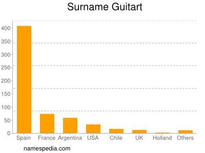 Surname Guitart
