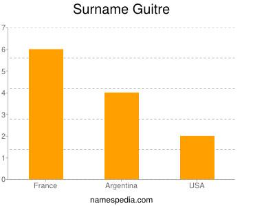 Surname Guitre