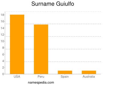 Surname Guiulfo