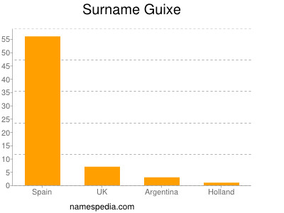 Surname Guixe
