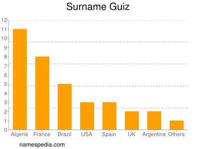 Surname Guiz