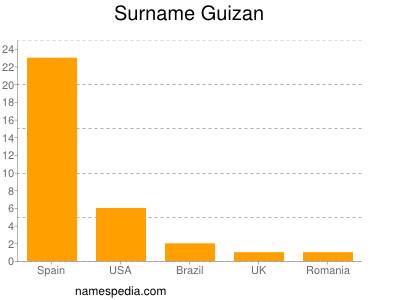 Surname Guizan