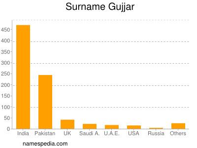 Surname Gujjar