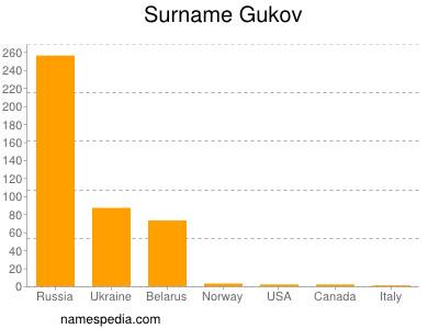 Surname Gukov
