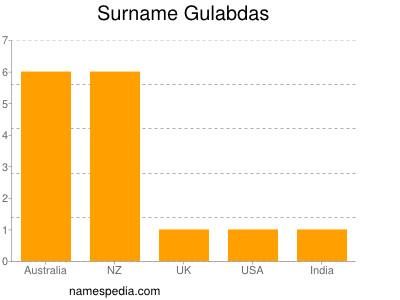 Surname Gulabdas