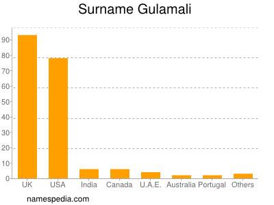 Surname Gulamali