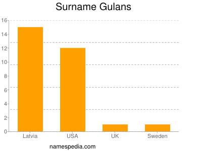 Surname Gulans