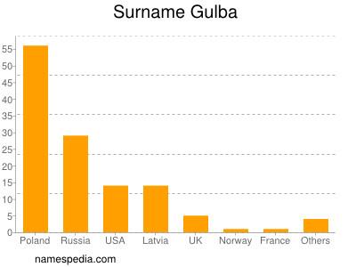 Surname Gulba