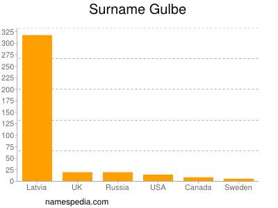 Surname Gulbe