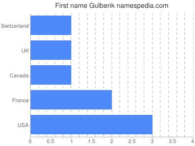 Given name Gulbenk