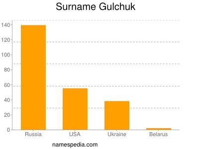 Surname Gulchuk