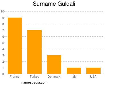 Surname Guldali
