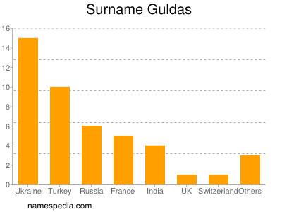 Surname Guldas